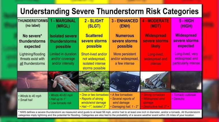 wx-severe-risk-categories_1521471051442_13629736_ver1.0