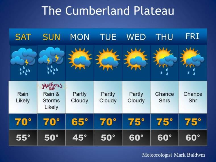 Forecast_Template2