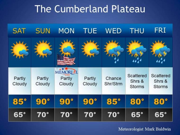 Forecast_Template3
