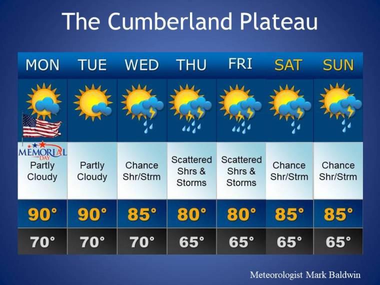 Forecast_Template6