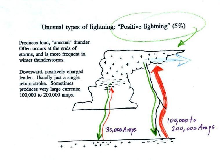positive_lightning