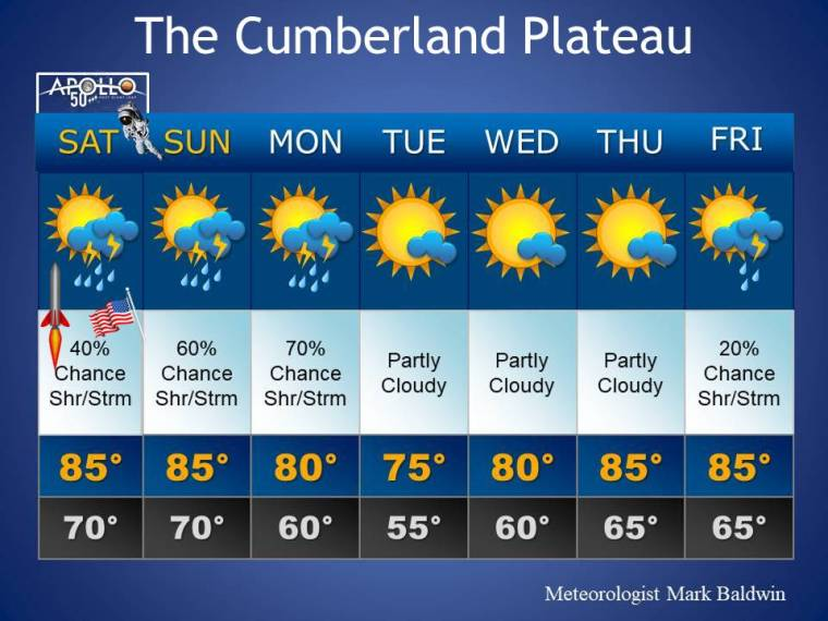 Forecast_Template33