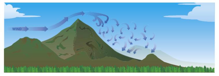 mountain_eddies