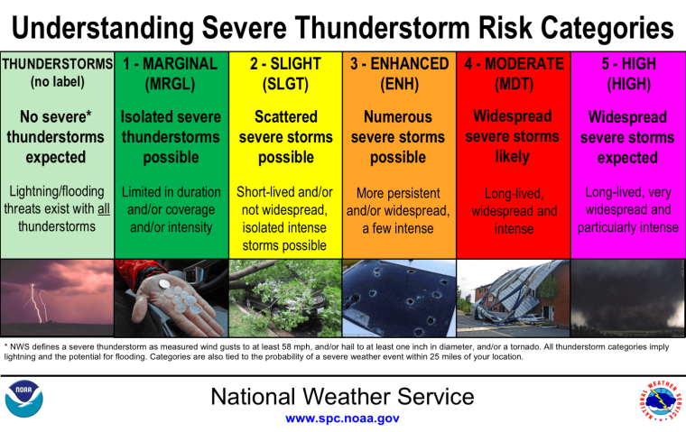 Severe20Thunderstorm20Categories_1556026217707.png_83906571_ver1.0