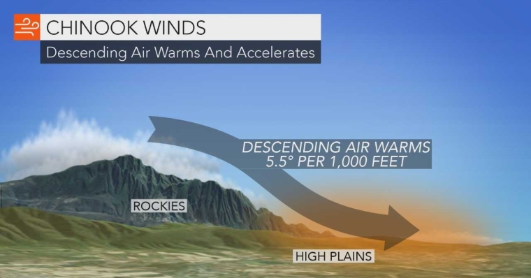 static-chinook-winds-10-am