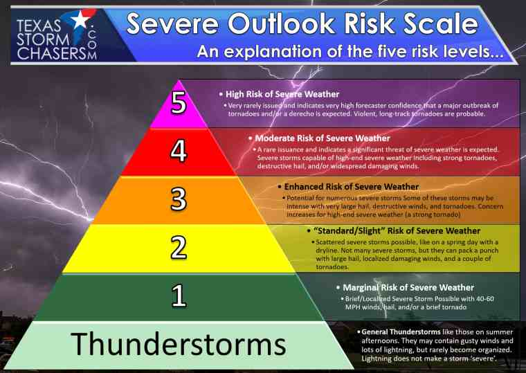 Overall-Risk-Scale