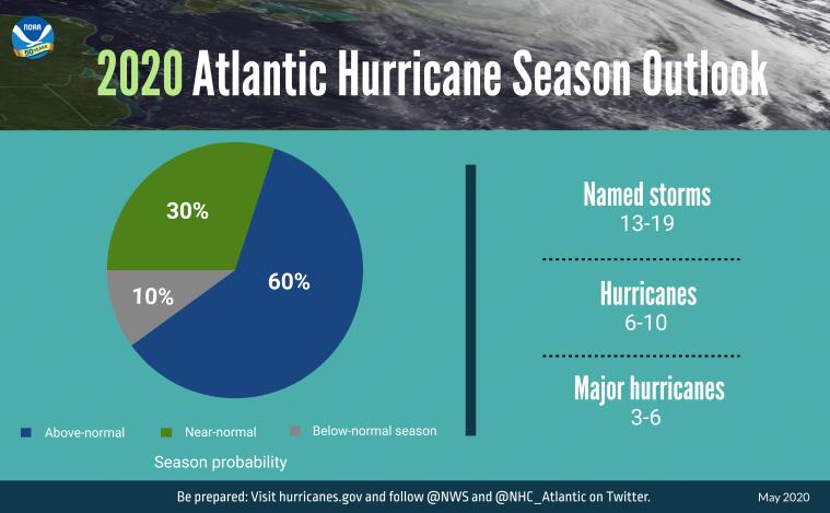 GRAPHIC-2020-Hurricane-Outlook-piechart-052120-3840x2388-original